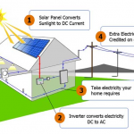 Save Energy with Solar Power